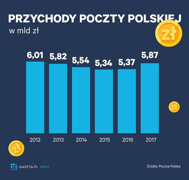 Poczta Polska w liczbach