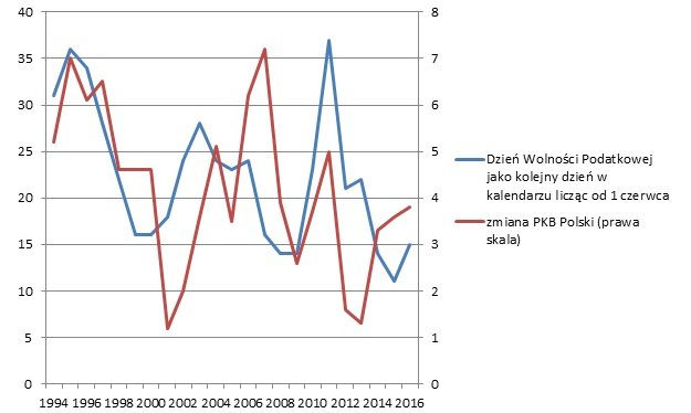 Dzień Wolności Podatkowej, a wzrost PKB w Polsce