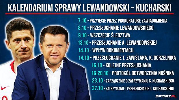 Kalendarium sprawy Lewandowski - Kucharski