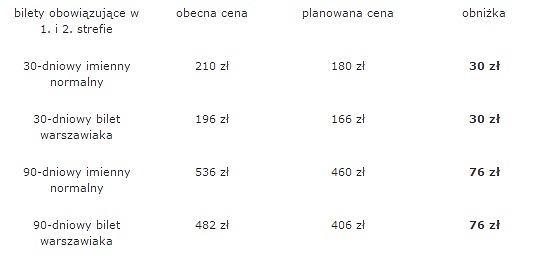 Tańsze i nowe bilety - zmiany w taryfie stołecznej komunikacji miejskiej w Warszawie.