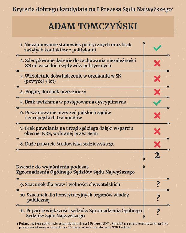 Ranking 'Iustitii' kandydatów do wyborów na I Prezesa SN