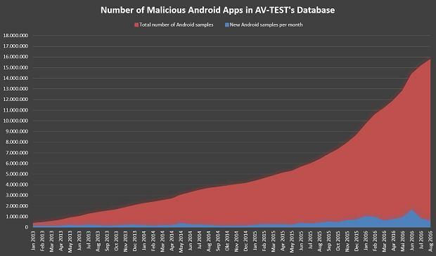 Liczba próbek złośliwego oprogramowania w bazie AV-Test od stycznia 2013