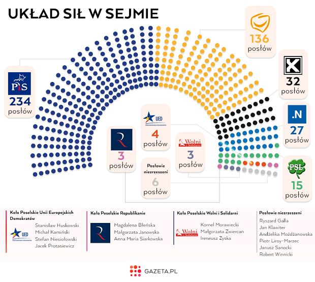 Układ sił w Sejmie (fot. Gazeta.pl)