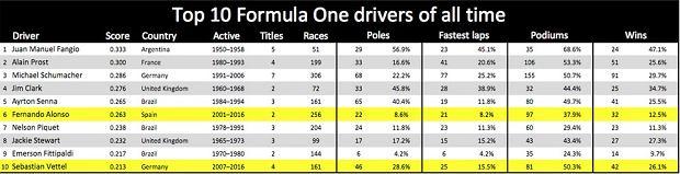Najlepsi kierowcy w historii F1