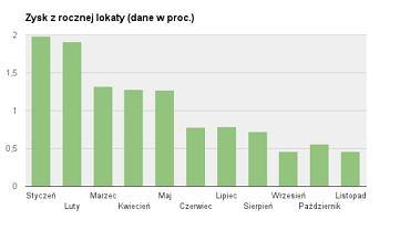 Realny zysk z rocznej lokaty. Dane w proc. Źródło: BGŻ Optima