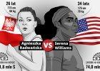 Australian Open. Agnieszka Radwańska - Serena Williams, czyli Dawid kontra Goliat [GRAFIKA]