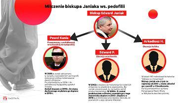 Bp Edward Janiak i sprawa księży pedofilów