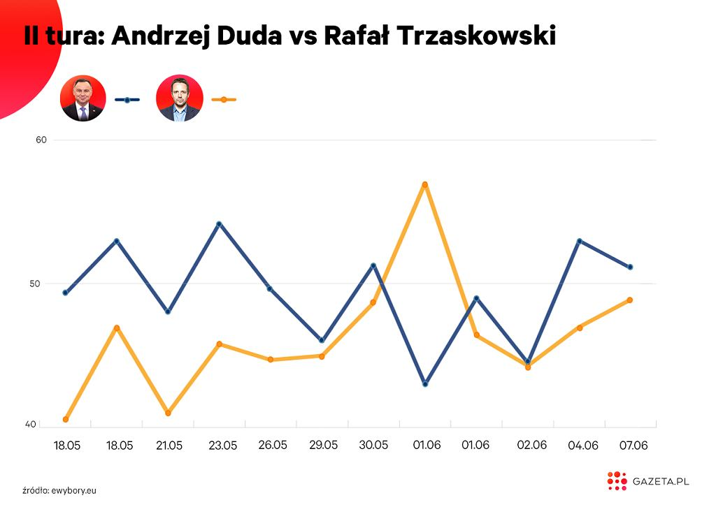 W drugiej turze Rafał Trzaskowski wypada w pojedynku z urzędującym prezydentem gorzej zarówno do Władysława Kosiniaka-Kamysza, jak i Szymona Hołowni