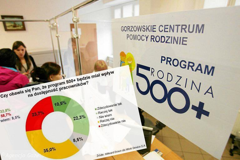 Pracodawcy obawiają się skutków programu 500 plus