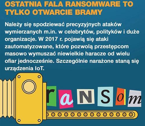 Ataki typu ransomware