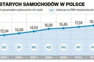 """Za mało nam milion gratów rocznie? Polska """"moto-skansenem"""" Europy"""