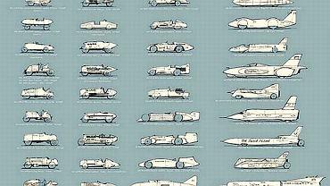 Historia bicia rekordu prędkości