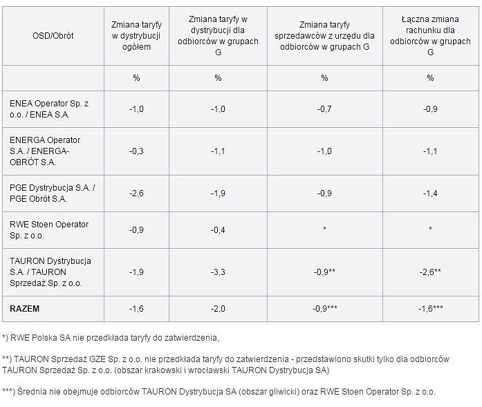 Skutki zatwierdzonych taryf dla poszczególnych grup odbiorców