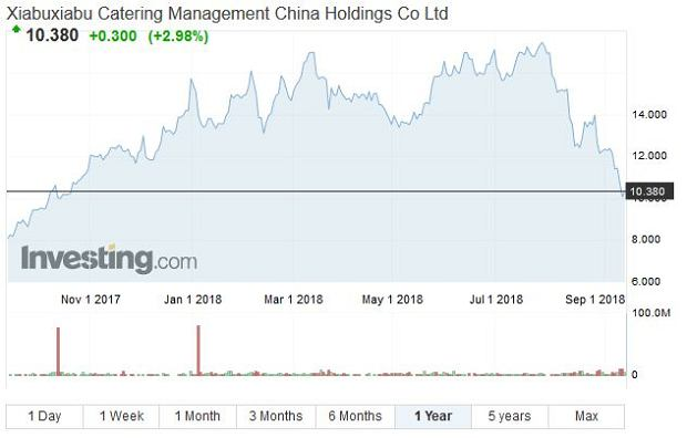 Cena akcji Xiabuxiabu Catering Management China Holdings - 1 rok