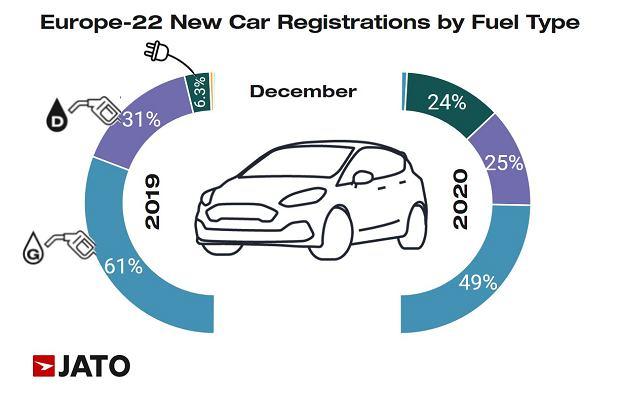 Sprzedaż samochodów w Europie, grudzień 2020 r.