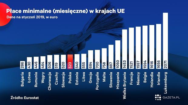 Płace minimalne w krajach UE