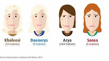 Statystyki imion ze świata popkultury, nadawanych dzieciom w Wielkiej Brytani