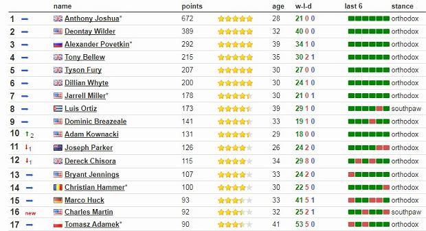 Ranking bokserów