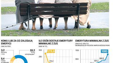 Eksperci podkreślają, że z każdym rokiem może być coraz większy problem z zadłużonymi emerytami. Bo emerytury będą niższe. Emeryci, aby przeżyć, będą musieli częściej zaciągać kredyty.