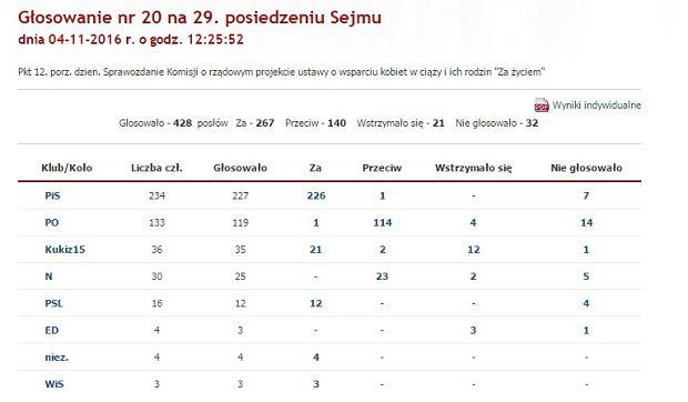 Głosowanie Sejmu