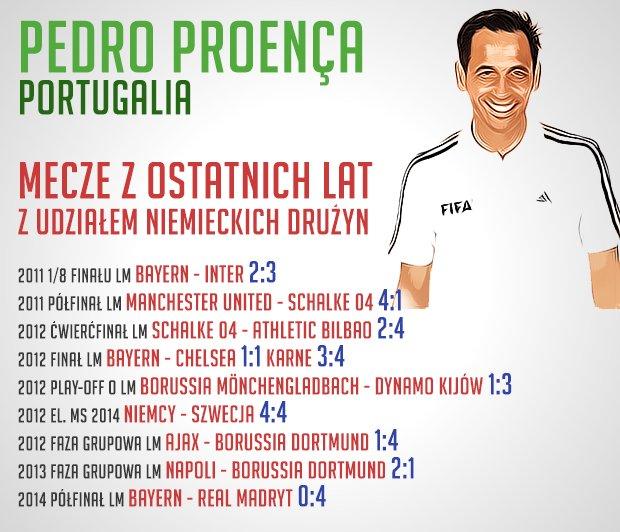 Pedro Proenca. Sędzia dla Niemców bardzo niewygodny