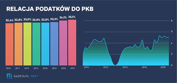 Po lewej: Relacja wszystkich obciążeń podatkowych do PKB za danymi Eurostatu. Po prawej: Wykres PKB Polski