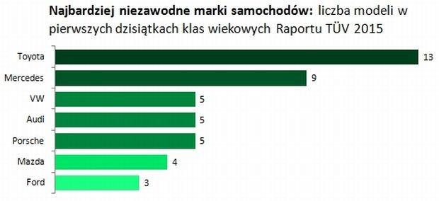 Ranking marek raportu TUV 2015