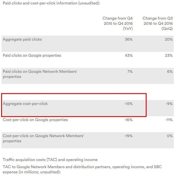 Google cost-per-click