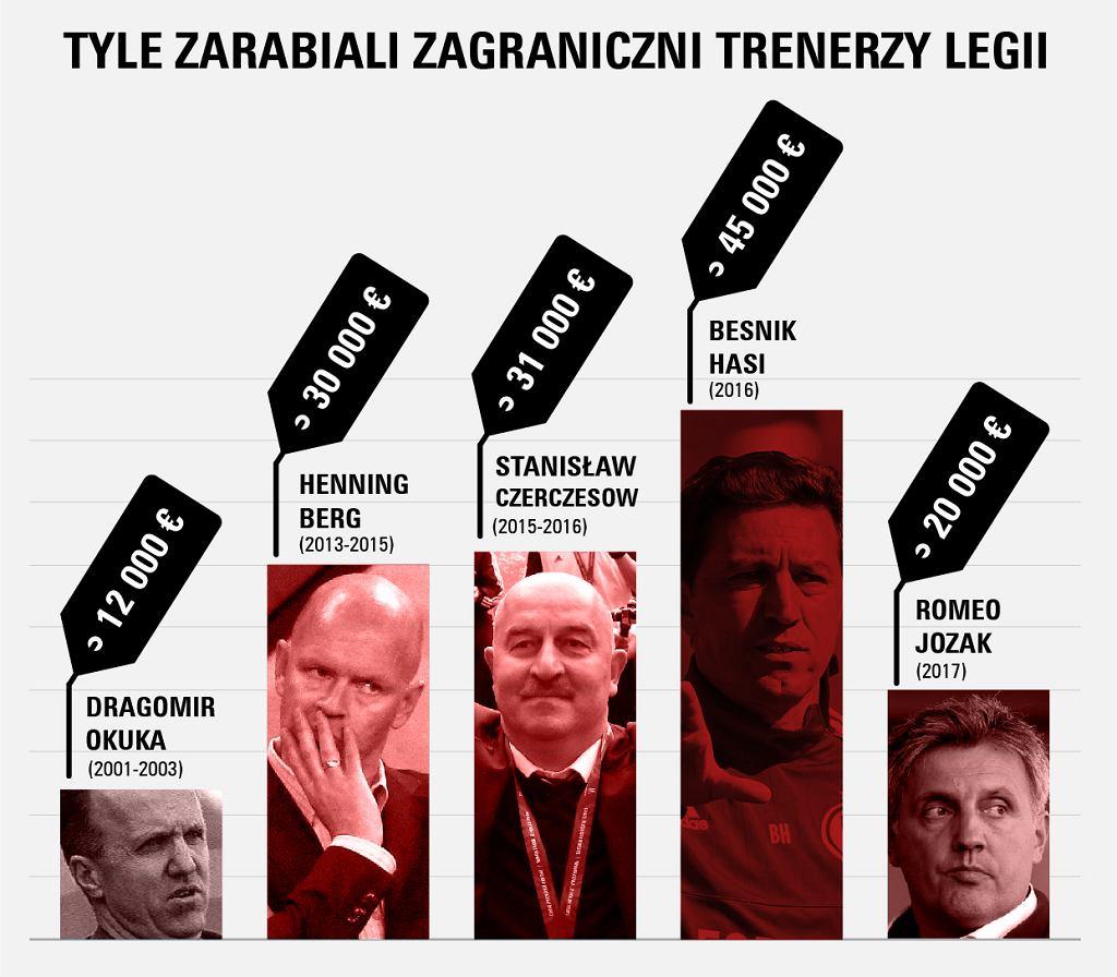 Zarobki trenerów Legii Warszawa