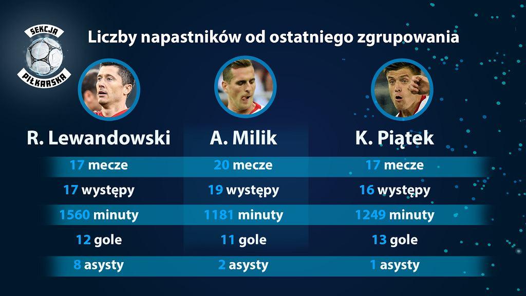 Napastnicy reprezentacji Polski