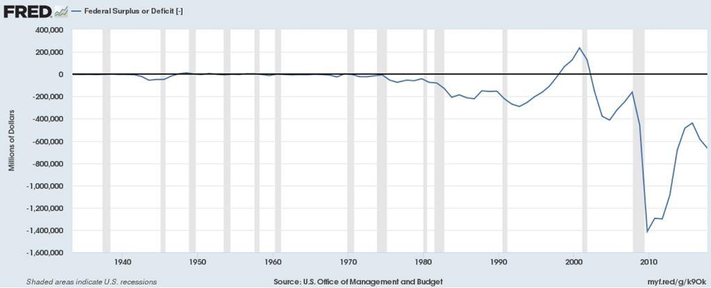 Saldo budżetu federalnego USA do 2017 roku