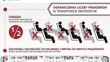 Infografika Pesy pokazująca sposób zajmowania miejsc w tramwajach
