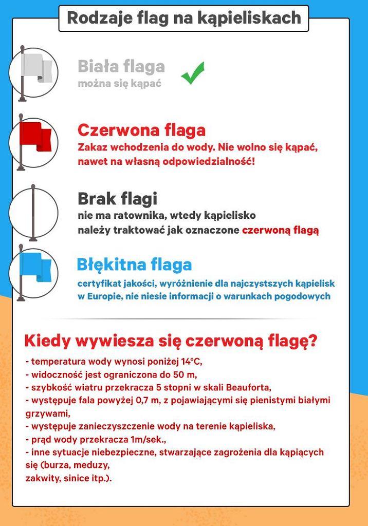 Każdy plażowicz powinien znać kolory flag na kąpieliskach i wiedzieć, co oznaczają