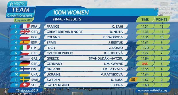 Wyniki finału na 100m kobiet