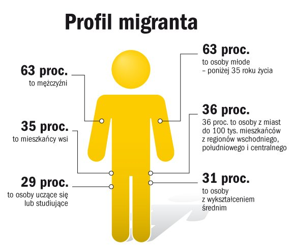 Polak emigrant