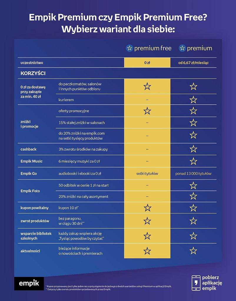 Porówanie Empik Premium oraz Empik Premium free