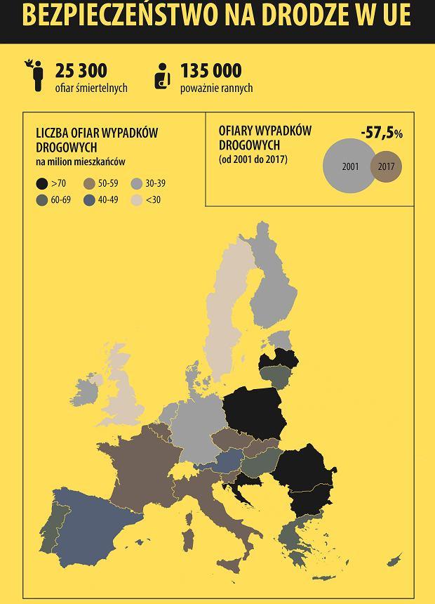 Bezpieczeństwo na drodze w UE