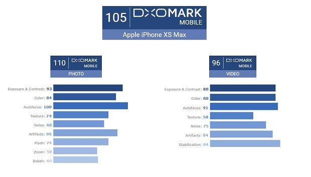 iPhone XS Max oceniony przez DxOMark
