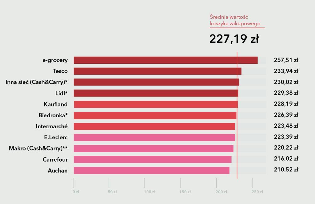 Ranking najtańszych sieci zakupowych