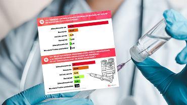 Polaków ani prośbą, ani groźbą do szczepień rząd nie przekona