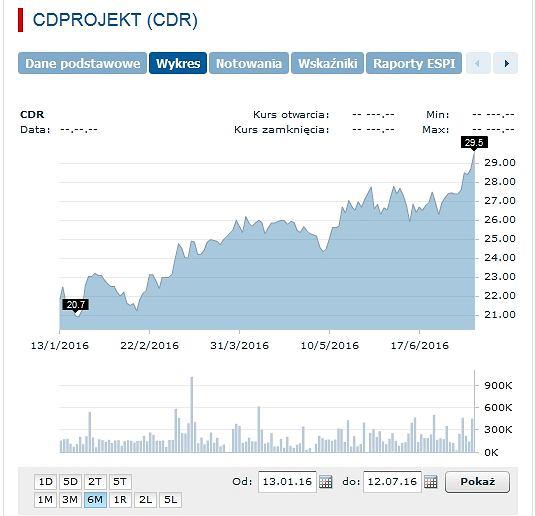 Akcje spółki CD Projekt RED