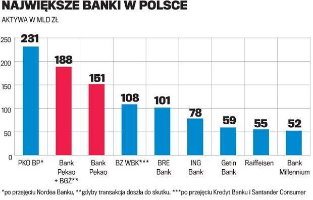 Największe banki w Polsce