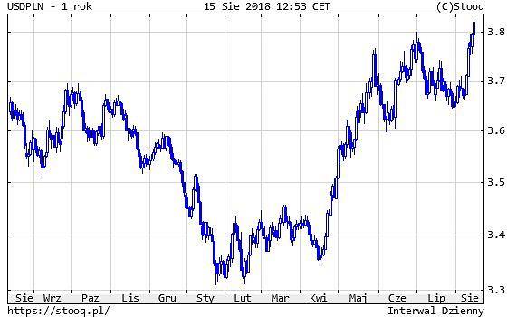 Kurs złotego do dolara