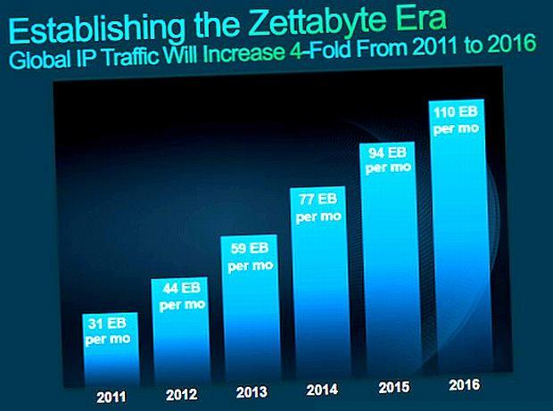 Wielkość Internetu w 2016 roku