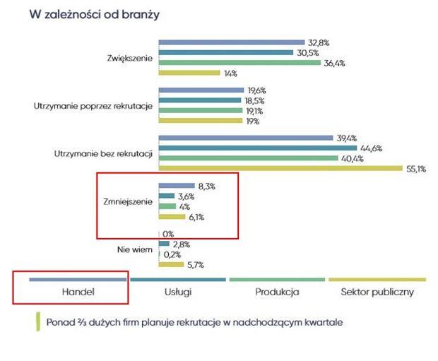 8 proc. firm handlowych deklaruje redukcje