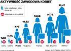 Kobiety uwielbiają pracę w państwowych instytucjach