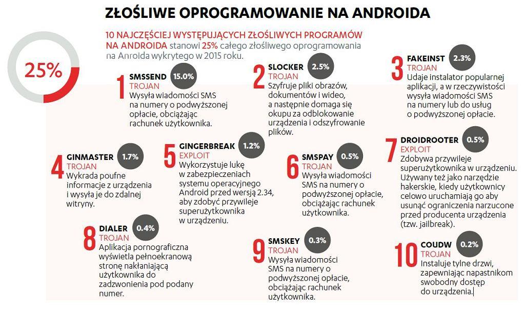 TOP 10 zagrożeń na Androida w 2015 roku