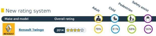 Renault Twingo - wyniki Euro NCAP