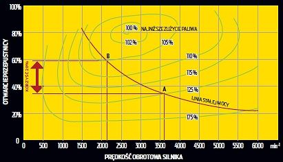 Downsizing wyjaśniony - im niższe obroty, tym lepiej