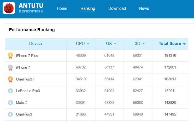 AnTuTu ranking